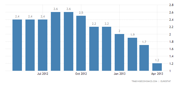 Euro Area Inflation Rate Confirmed at 1.2% in April