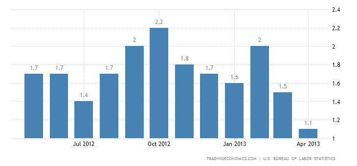 U.S. Annual Inflation Rate Down to 1.1% in April