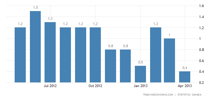 Canada Inflation Rate Down To 0.4% In April