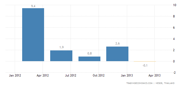 Thai GDP Shrank by 2.2% QoQ in Q1 2013