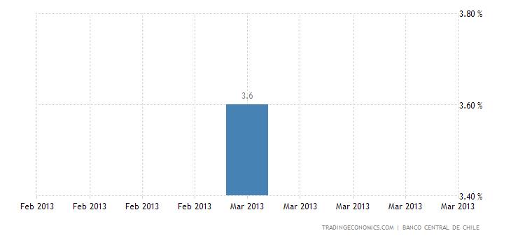 Chile´s Economy Grew 4.1% YoY in Q1
