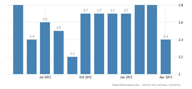 United Kingdom Inflation Rate Down to 2.4% in April