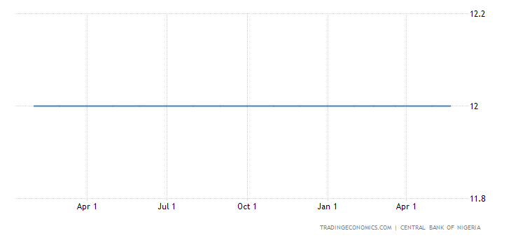 Central Bank of Nigeria Keeps the Policy Rate Unchanged at 12%