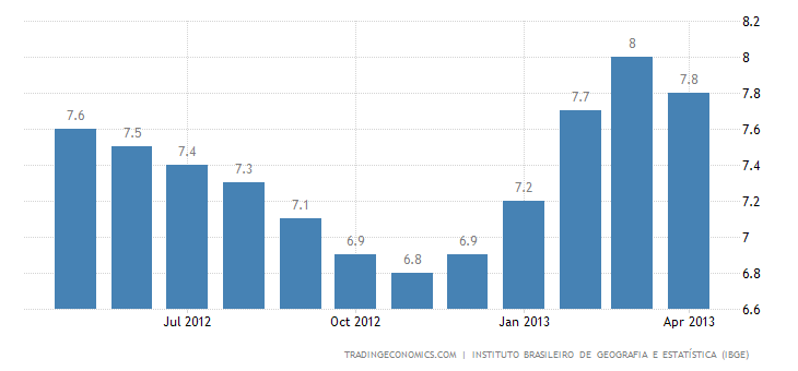 Brazil´s Unemployment Rate Rises To 5.8% In April