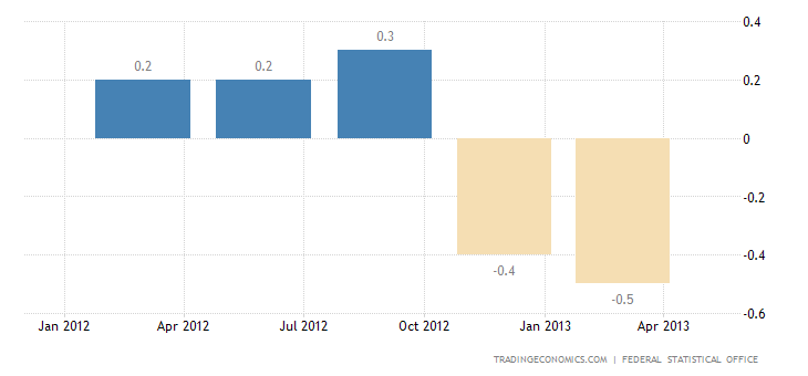 German GDP Growth Confirmed at 0.1% QoQ