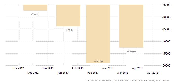 Hong Kong Trade Deficit Narrows in April