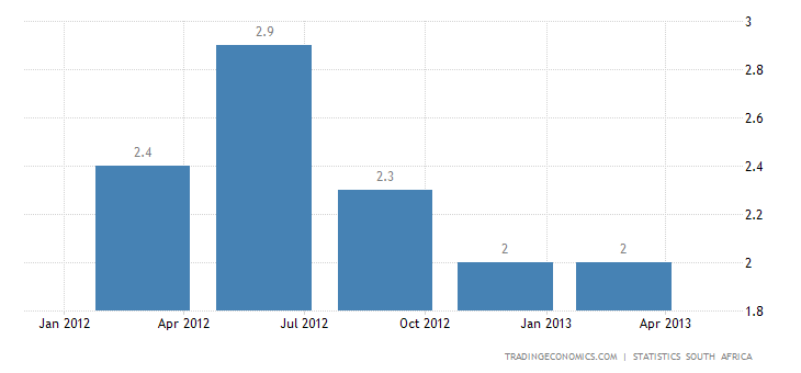South African GDP Growth Slows to 1.9% YoY in Q1 2013