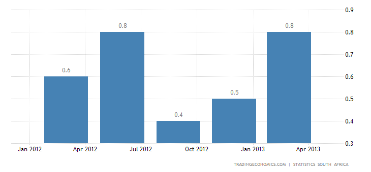 South African GDP Growth Slows to 0.9% QoQ in Q1 2013