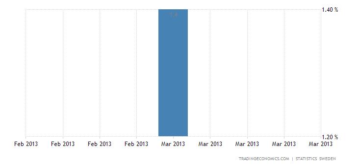Swedish Economy Expands 0.6% QoQ in Q1