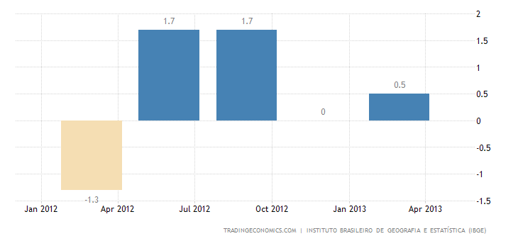 Brazil Economy Grows 0.6% QoQ In Q1