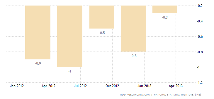 Spanish GDP Growth Rate Confirmed at -0.5% QoQ in Q1