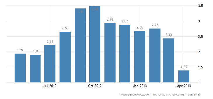 Spanish Inflation Rate Up to 1.7% in May