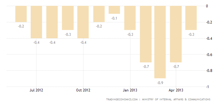 Japanese Annual Inflation Rate Down 0.7% in April