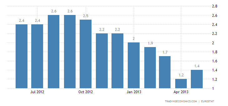Euro Area Inflation Rate Up to 1.4% in April