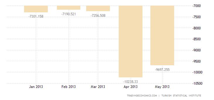 Turkey Trade Deficit Widens 55.1% YOY In April