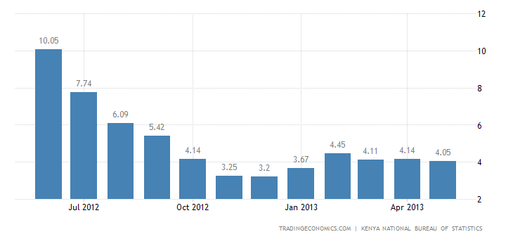 Kenya Inflation Rate Down to 4.05% in May
