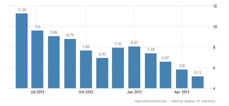 Pakistan Inflation Rate Down To 5.13% In May