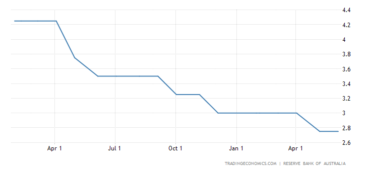 Reserve Bank of Australia Leaves the Cash Rate Unchanged at 2.75%