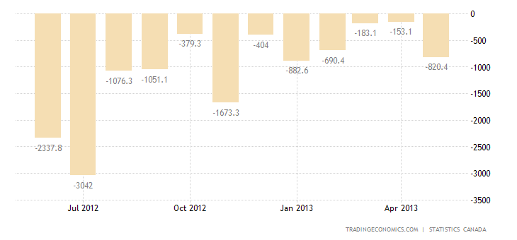 Canada Trade Deficit Widens In April