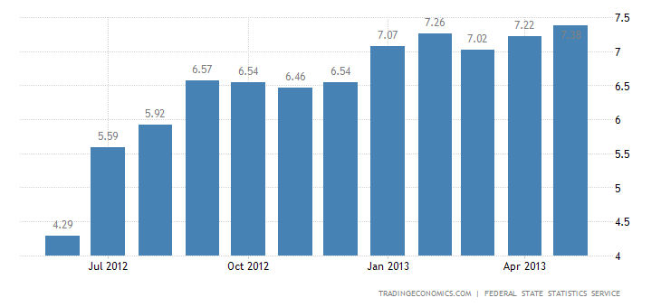 Russia's Annual Inflation Rate Accelerates to 7.4% in May