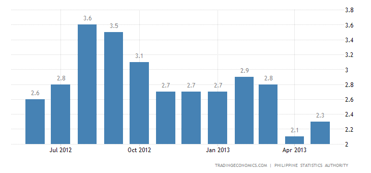 Philippines Inflation Rate Steady at 2.6% in May