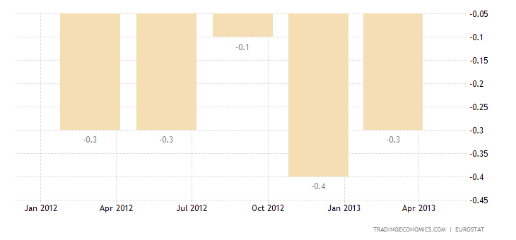 Euro Area Economy Contraction Confirmed at 0.2% QoQ in Q1