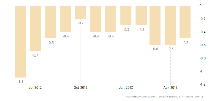 Swiss Inflation Rate Up to -0.5% in May
