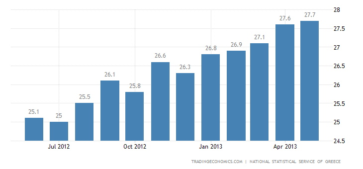 Greek Unemployment Rises to New High of 26.8% in March