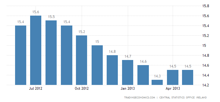 Irish Unemployment Rate Unchanged at 13.7% in May