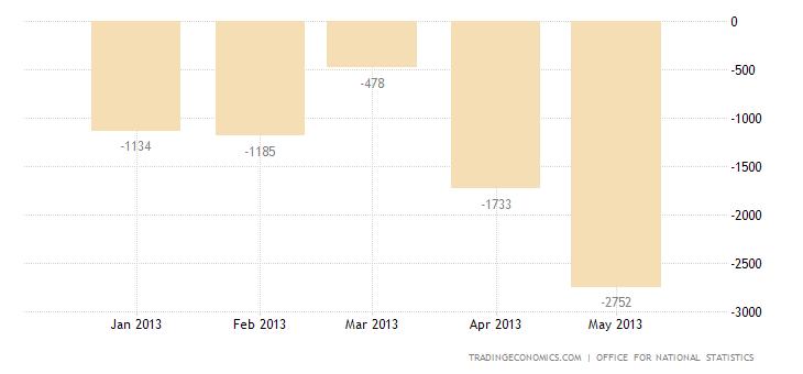 UK Trade Deficit Narrows in April