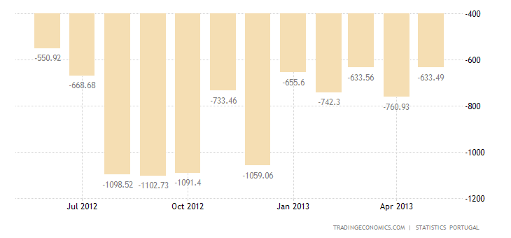 Portuguese Trade Deficit Shrinks 20% YoY in April