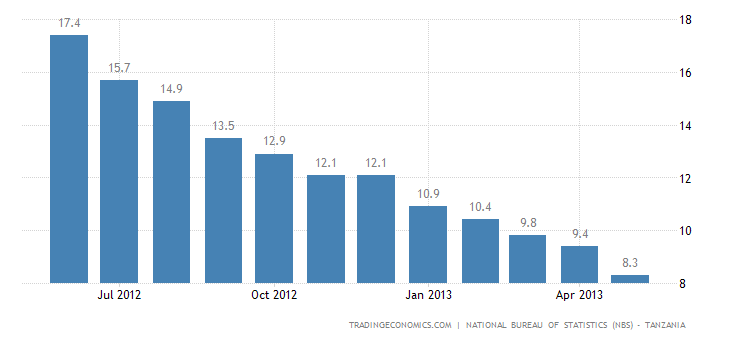 Tanzania Inflation Rate Down to 8.3% in May