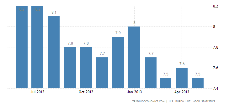 US Unemployment Rate Rises to 7.6% in May
