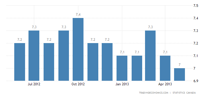 Canada Unemployment Rate Down to 7.1% In May