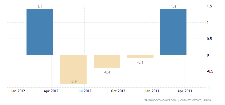 Japan GDP Growth Revised Up To 1% QoQ in Q1
