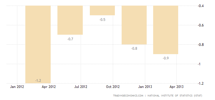 Italy GDP Growth Revised Down To -0.6% QoQ in Q1
