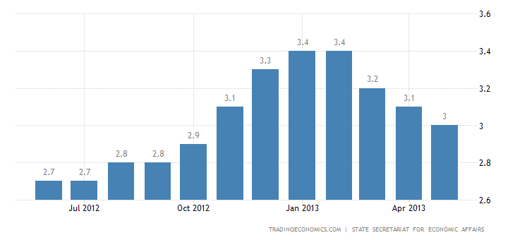 Swiss Unemployment Rate Falls to 3% in May