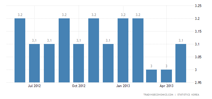 South Korea Unemployment Rate Slightly Increases to 3.2% in May