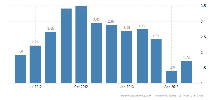 Spanish Inflation Rate At 1.7% in May