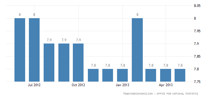 UK Unemployment Rate Unchanged At 7.8% in April