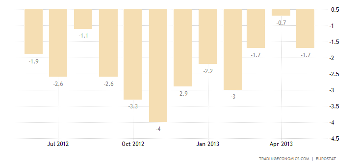 Euro Area Industrial Production Contracts 0.6% YoY in April