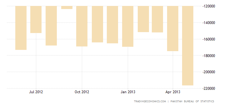 Pakistan Trade Deficit Widens in May