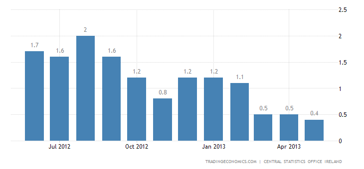 Ireland Inflation Rate Down to 0.4% in May