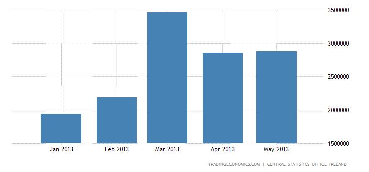 Irish Trade Surplus Narrows in April