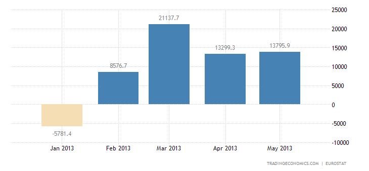 Euro Area Trade Surplus Widens in April
