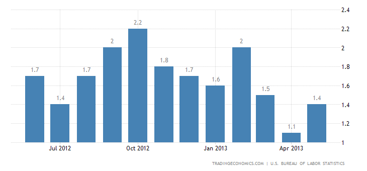 U.S. Annual Inflation Rate up to 1.4% in May