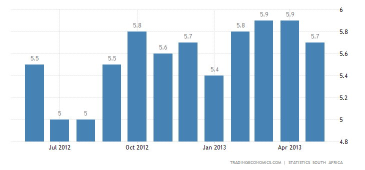 South African Inflation Rate Falls to 5.6% in May