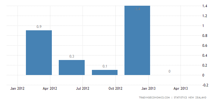 New Zealand GDP Growth Slows to 0.3% QoQ in Q1
