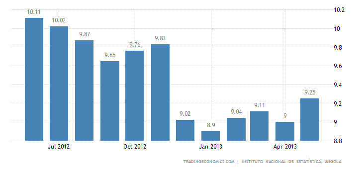 Angola Inflation Rate Up to 9.25% in May