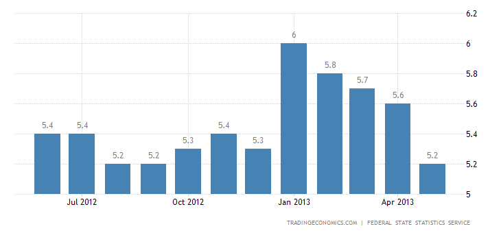 Russia Unemployment Rate Down to 5.2% in May